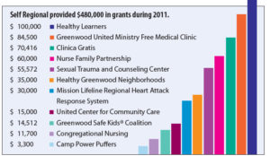 SelfGrants2011Graph